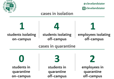 COVID-19 data release by Cleveland State University
